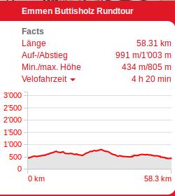 Brunauerberg-Windblose_daten